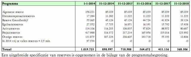 reserve afbouw 2015-2018