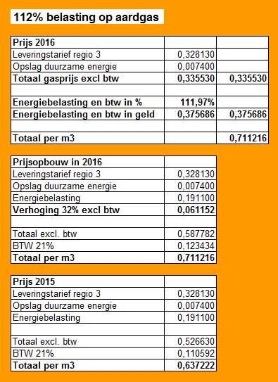 belasting aardgas