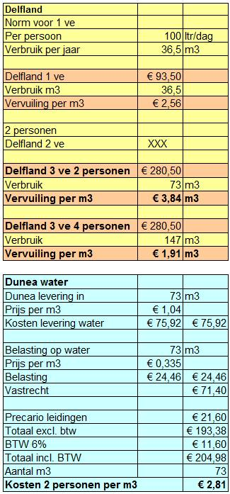 dunea delfland kosten 2017